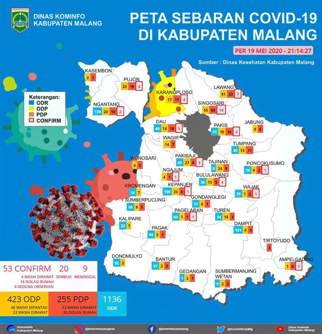 Informasi Covid-19 di Kab. Malang berdasarkan informasi dari Dinkes Kab. Malang per-19 2020.